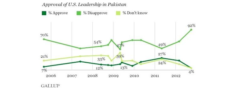 PakistaniApprovalChart.jpg